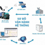 so-do-van-hanh-gps